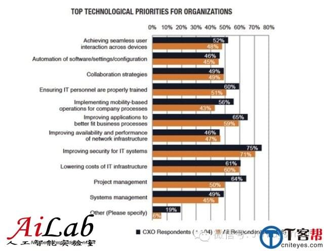 CIO未来三年的主要工作:安全、移动和大数据