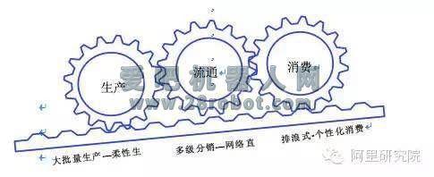 阿里研究院:关于互联网+制造业的10个观点(组图)