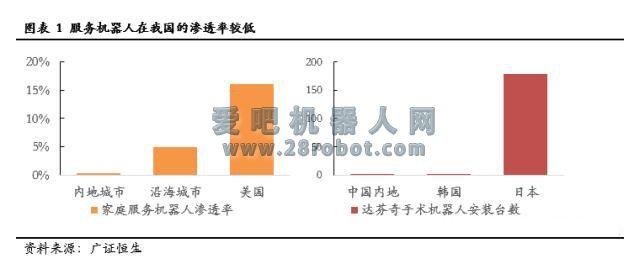 服务机器人深度系列报告之国内篇下一站投资热点(上)
