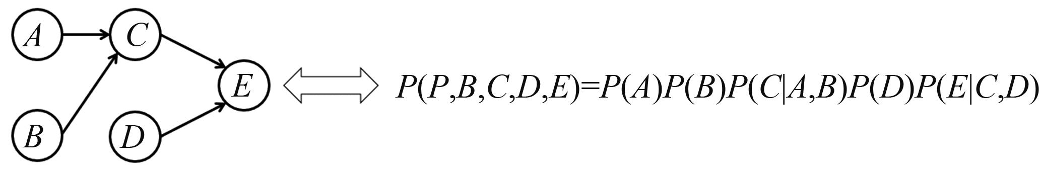 模式识别中的图结构描述方法综述