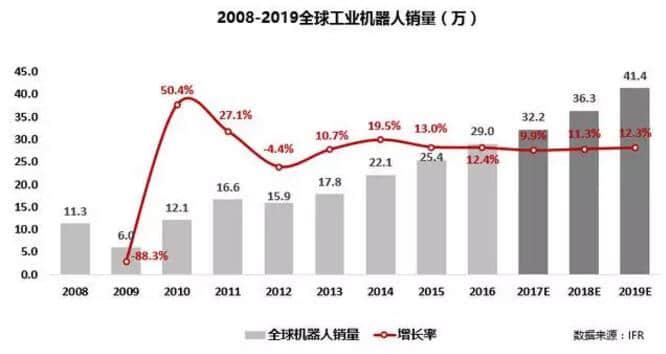 深度分析中国工业机器人发展现状