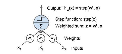 机器学习:人工神经网络ANN