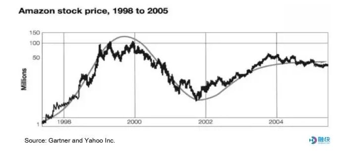 gartner曲线图
