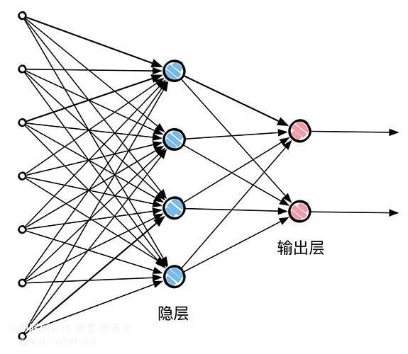 人工神经网络