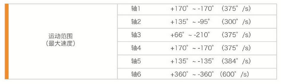 珞石XB6工业机器人运动范围最大速度