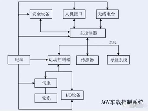 AGV车载控制系统