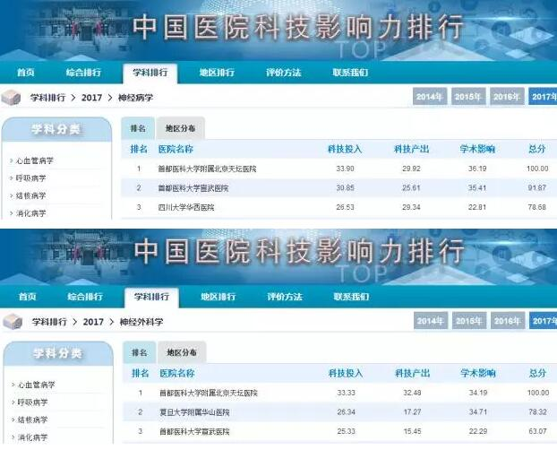 中国医院科技影响力排行榜
