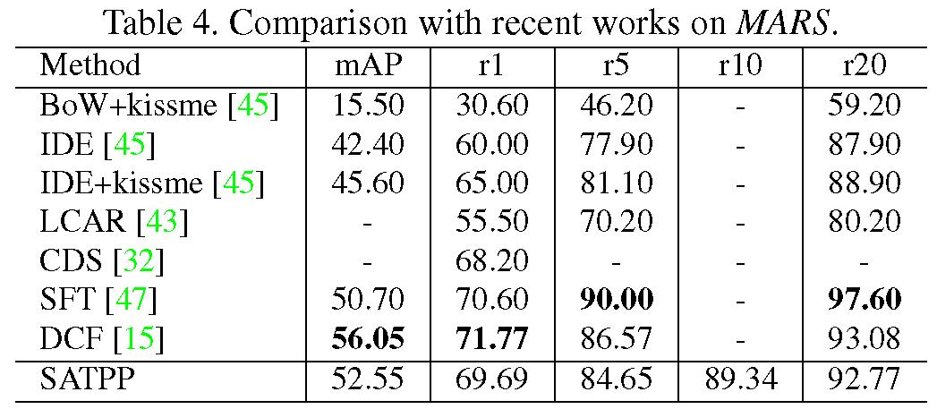 本文与前沿方法在MARS数据集上的结果
