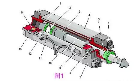 工业机器人常用气缸的内部结构和工作原理
