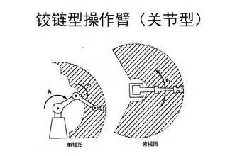 铰链型操作臂(关节型)