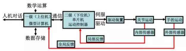 控制系统硬件配置及结构