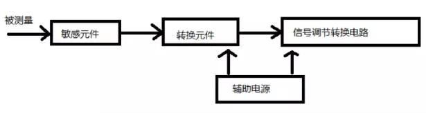 敏感元件和转换元件的位置