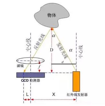 三角测量原理