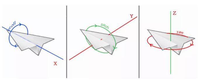 欧拉角坐标系