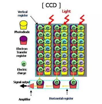CCD图像传感器原理