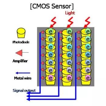 CMOS图像传感器原理