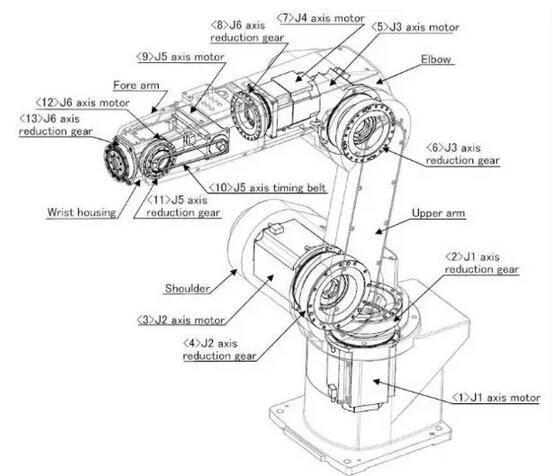 工业机器人的主要组成结构和技术原理