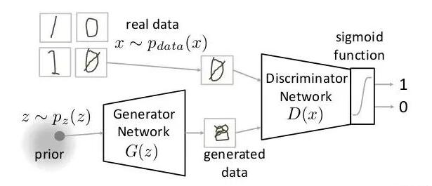 深度学习之生成式对抗网络(GAN)入门指南