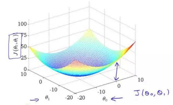 斯坦福大学机器学习笔记之成本函数