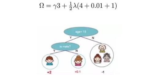 机器学习集成算法:XGBoost模型构造