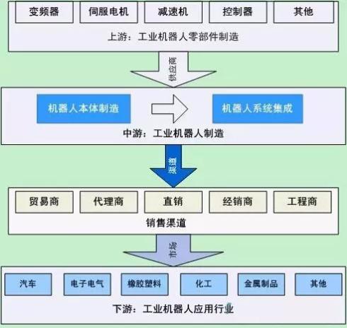 中国工业机器人产业链分析
