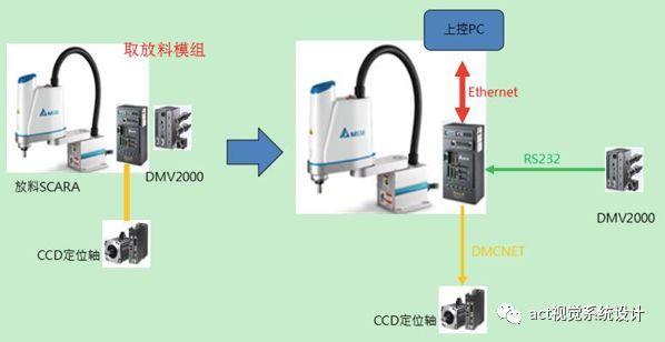 机器人及视觉检测系统在螺丝检测包装生产线上的应用