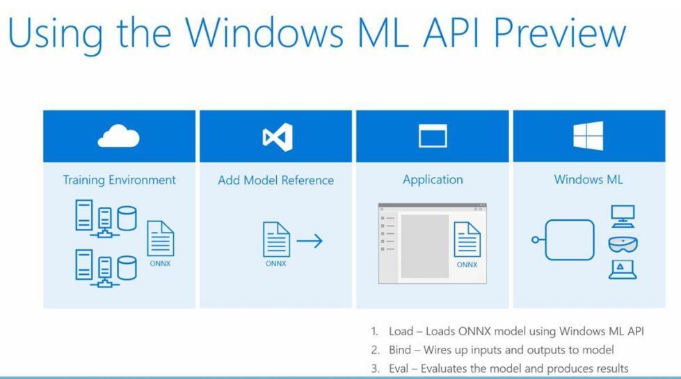 Windows ML诞生!微软推出全新人工智能平台