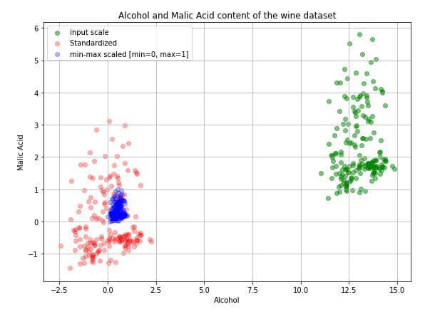 浅析数据标准化和归一化 优化机器学习算法输出结果