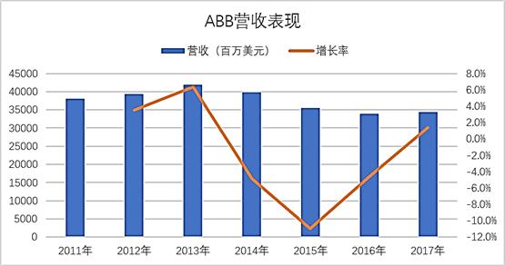 ABB公司2017财报 机器人业务引领增长