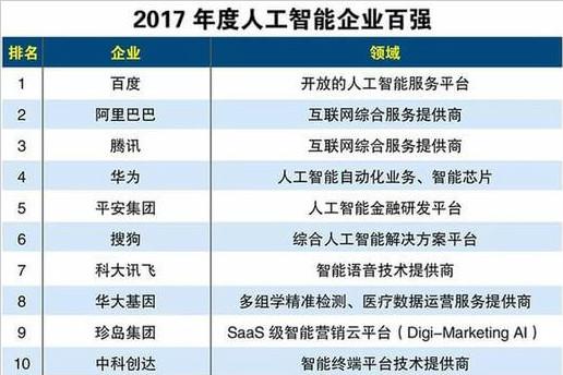 2017年度人工智能企业百强排行榜