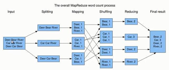 五分钟读懂大数据MapReduce架构及原理