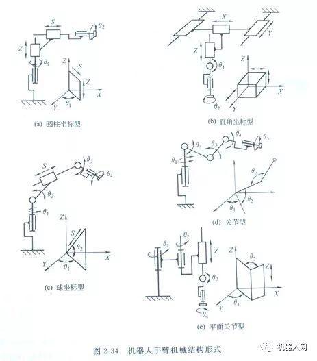 机器人手臂的典型机构