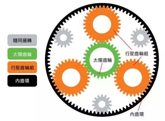 机器人关节部件:斜齿行星齿轮减速机