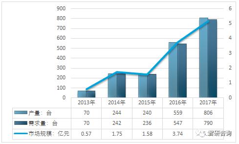 2018年我国变电站设备巡检机器人市场运行情况分析