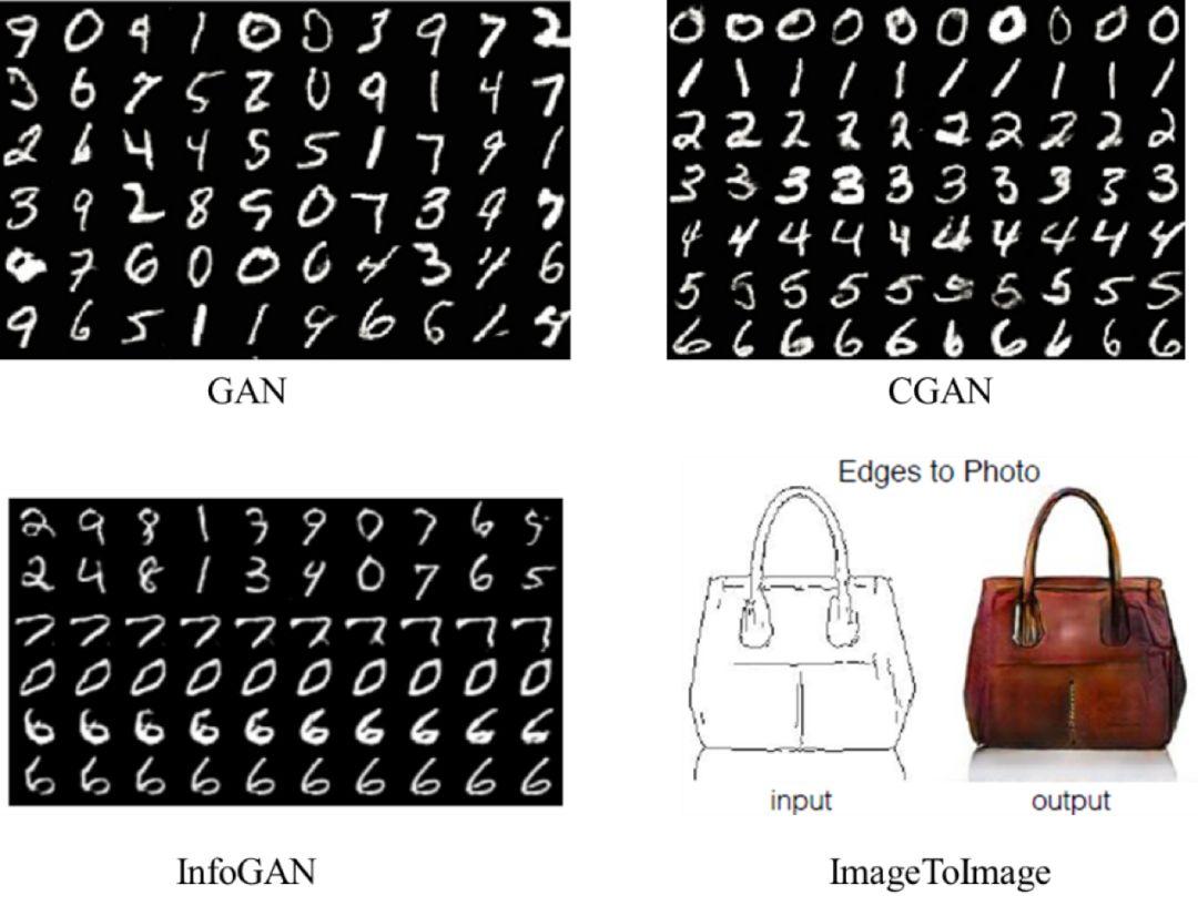 如何应用TFGAN快速实践生成对抗网络?