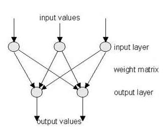 machine learning-感知器分类算法详解