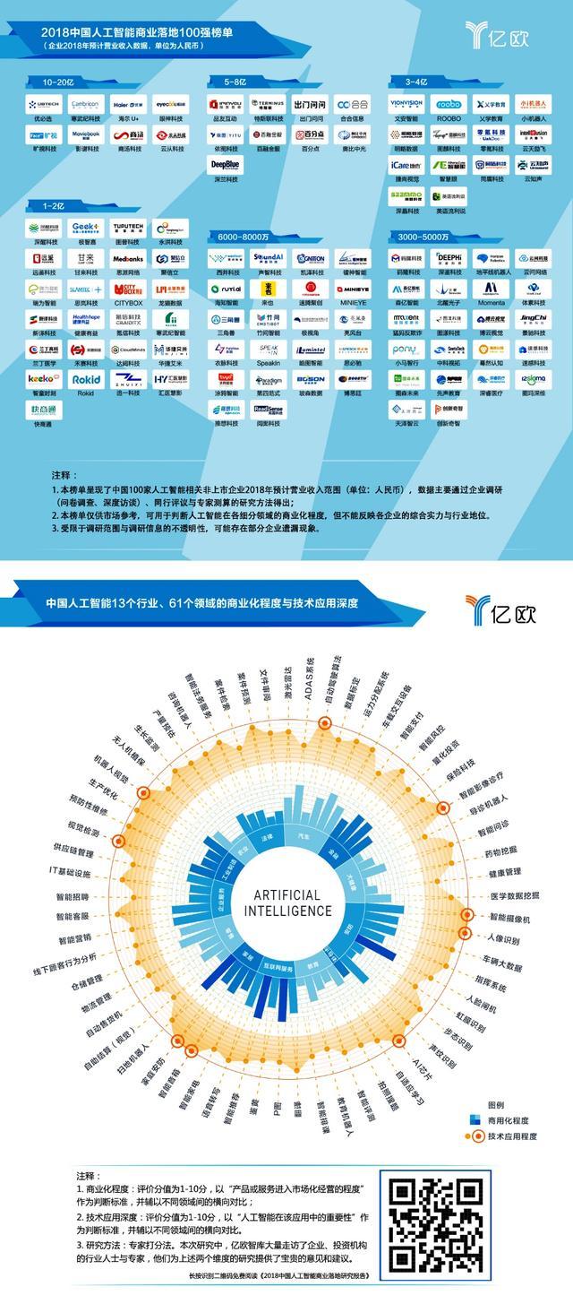 中国人工智能商业落地百强发布 AI视觉技术企业影谱科技位列前八