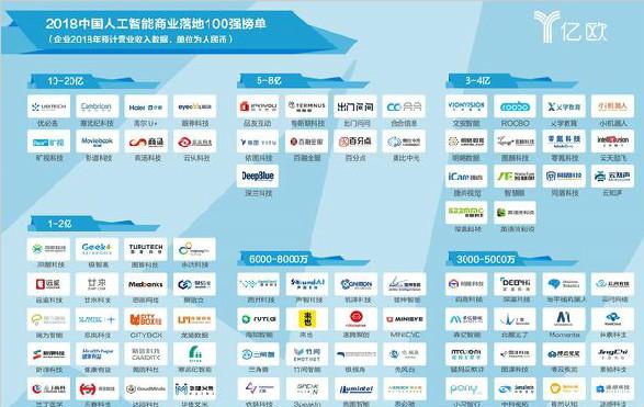 重磅发布!2018中国人工智能商业落地100强榜单
