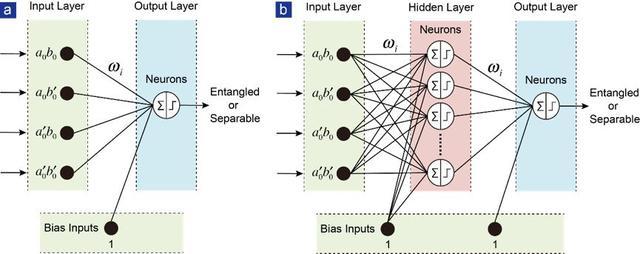 上交大&南科大最新PRL论文:成功用机器学习实现量子态分类器