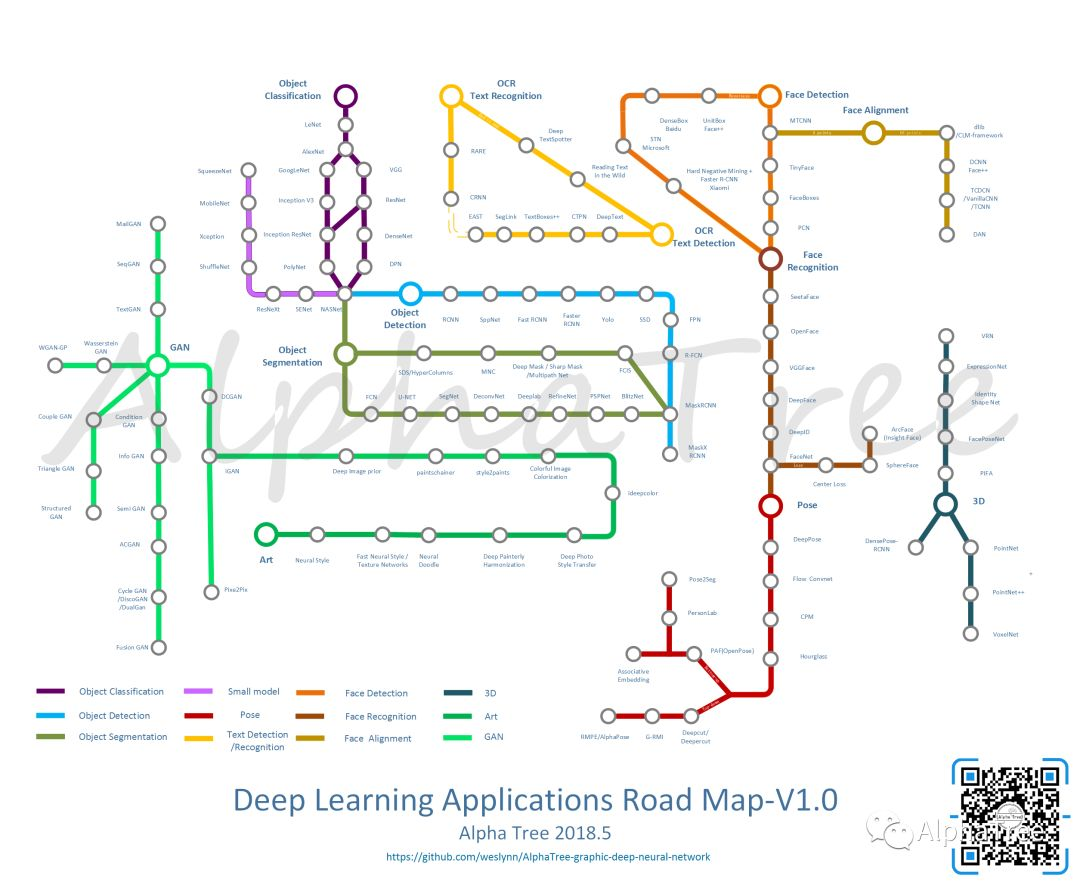 [干货]一张地铁图看懂人工智能算法发展(含代码)