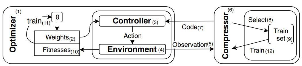 分离特征抽取与决策制定 如何用6-18个神经元玩转Atari游戏