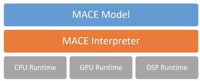 小米开源移动端深度学习框架MACE:可转换TensorFlow模型