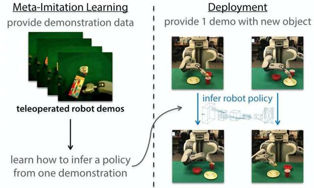 新型机器人太厉害!只需观察一次就能模仿人的动作