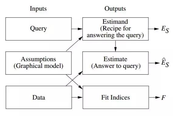 Judea Pearl:传统机器学习于因果层级底层,达成完备AI的7个工具