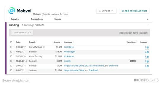 中国智能音箱已进入全球市场,双重商业模式迅速扩张