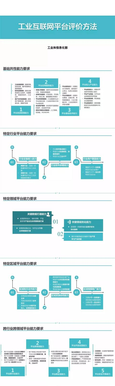 工信部今天发布两项关于工业互联网的通知