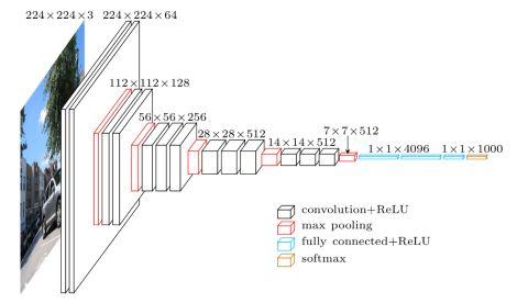 CNN经典论文研读之VGG网络及其tensorflow实现