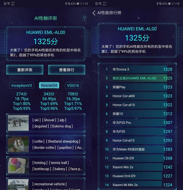 AI Benchmark实测,麒麟970跑出6397高分,登顶端侧AI性能王者