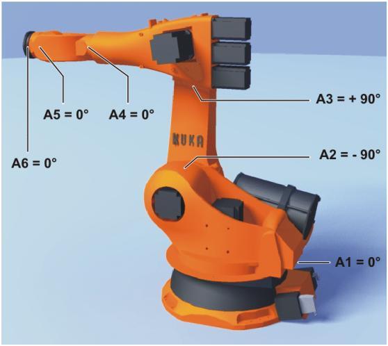 工业机器人零位的定义与校零方法