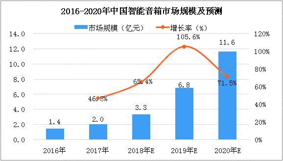智能音箱市场跳跃式增长 中国智能音箱正入局全球市场